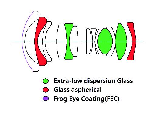 struttura_ottica