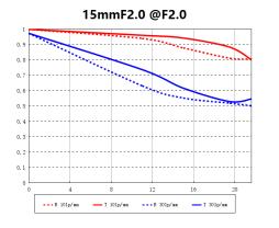 15mmf2sony_MTF-1